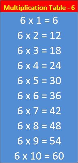 Entranceindia multiplication table 6 for La table de 7 multiplication