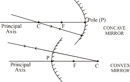 angle of incidence and refraction relationship tips