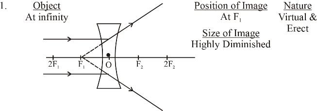 refraction of light class 10